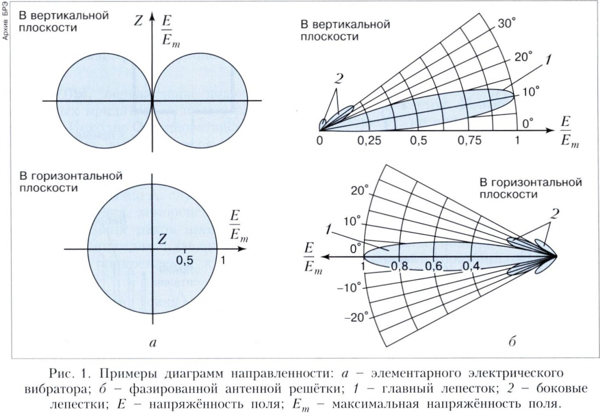 Рупорно параболическая антенна диаграмма направленности