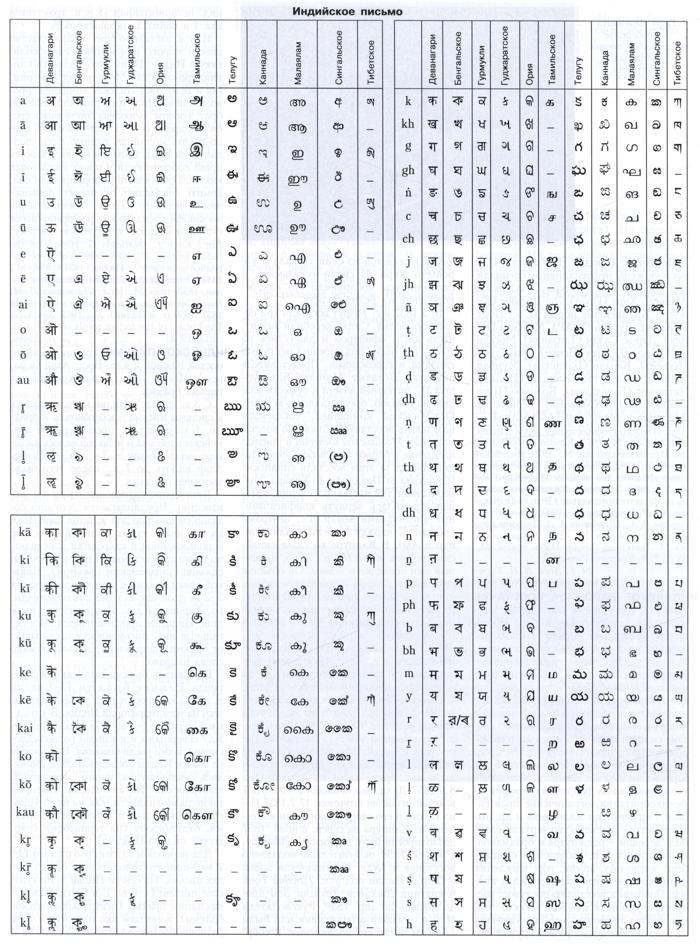 Индийское письмо