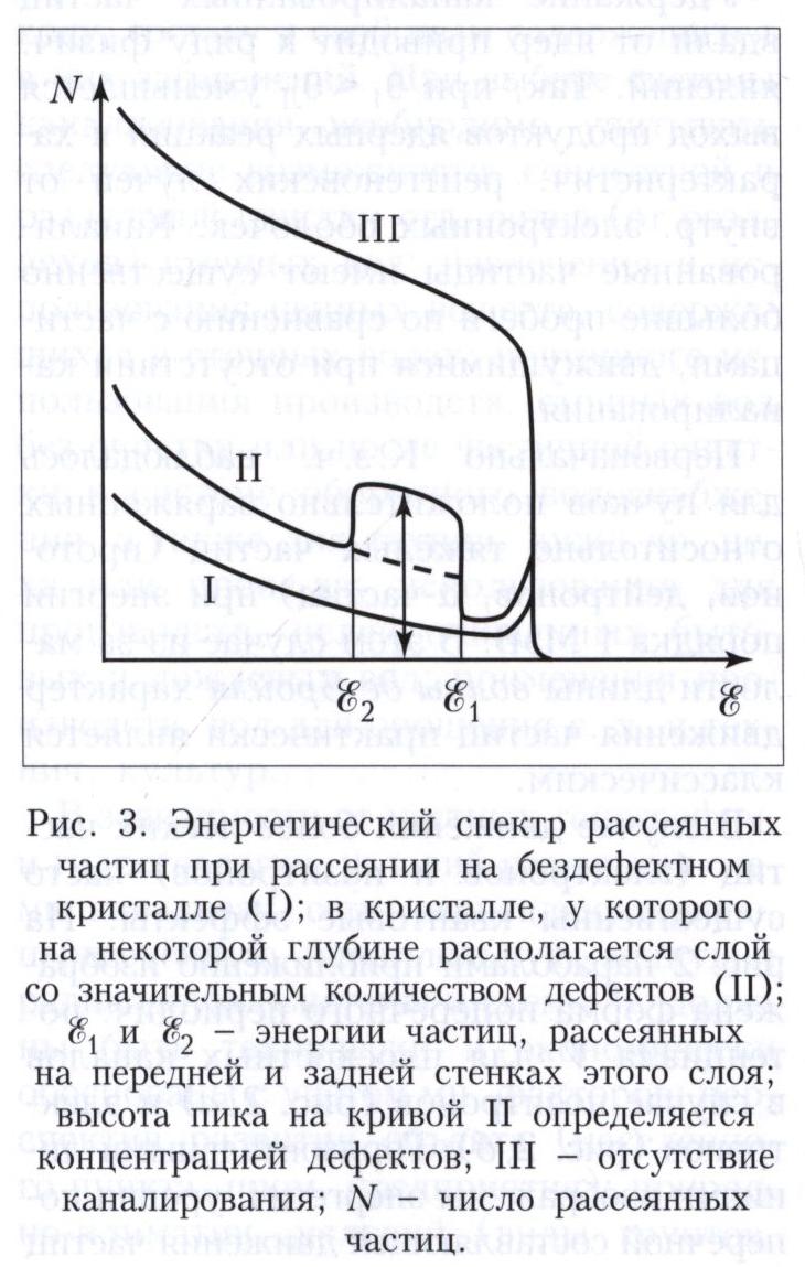 Каналирование заряженных частиц