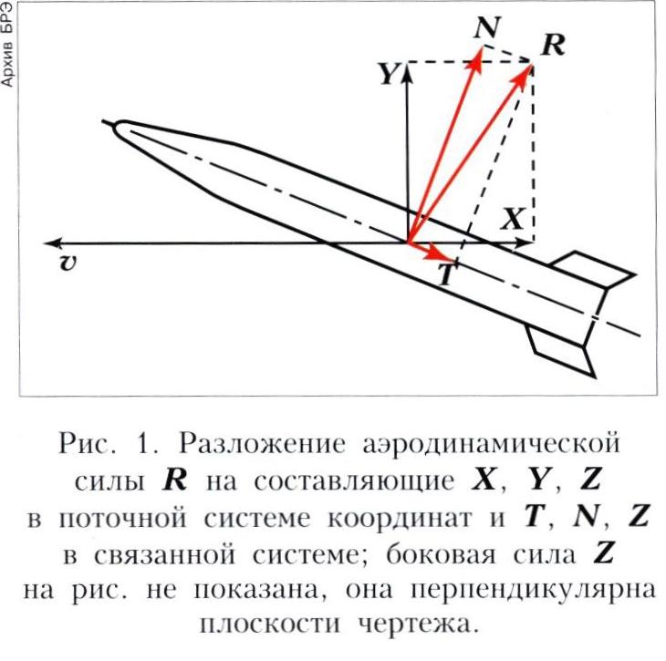 Аэродинамические сила и момент