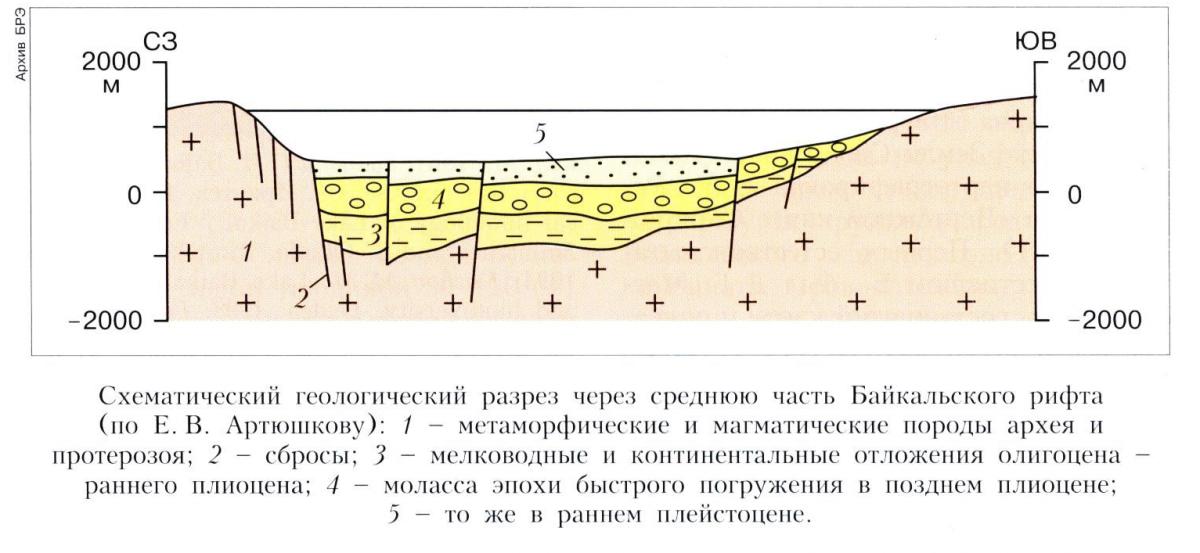 Байкальская рифтовая система