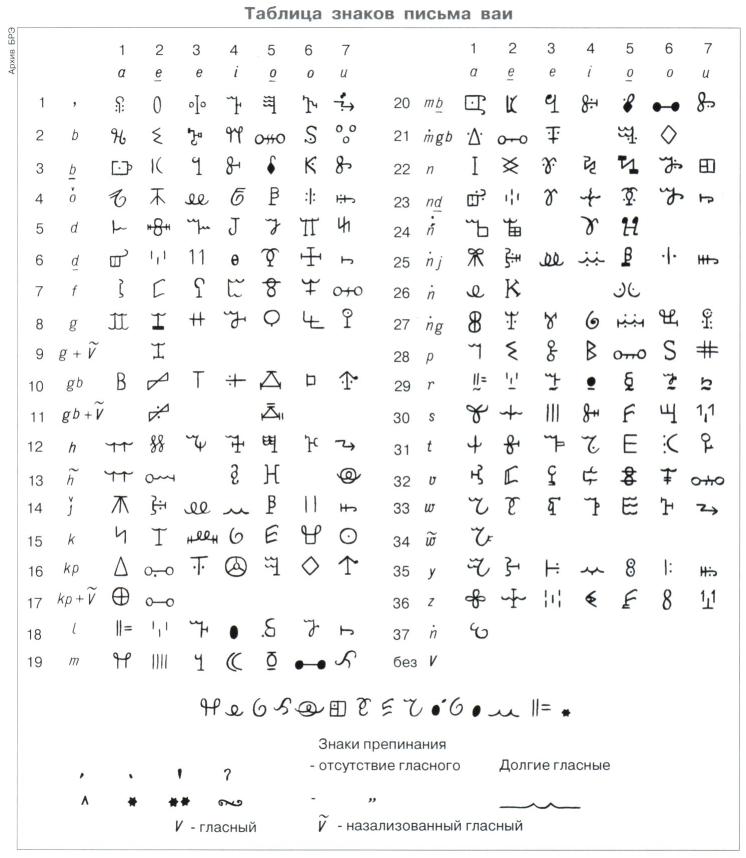 Ваи письмо