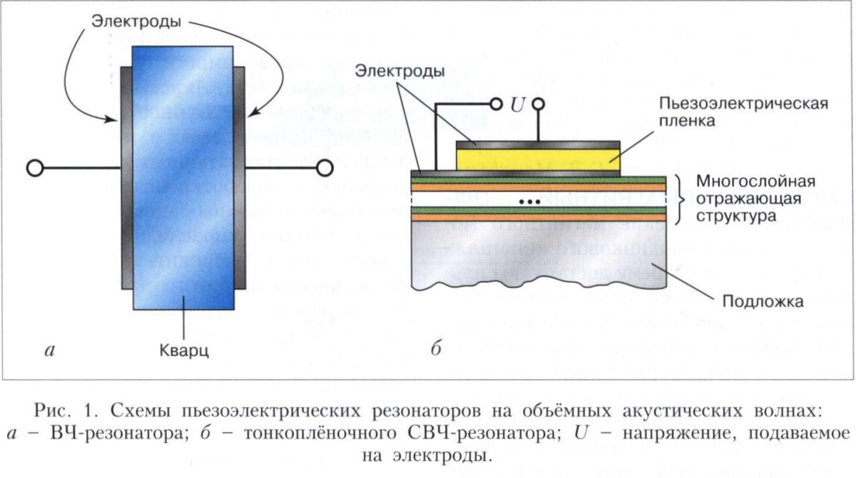 Акустоэлектронные устройства на объёмных акустических волнах