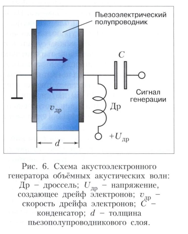 Акустоэлектронные устройства на основе акустоэлектронного взаимодействия