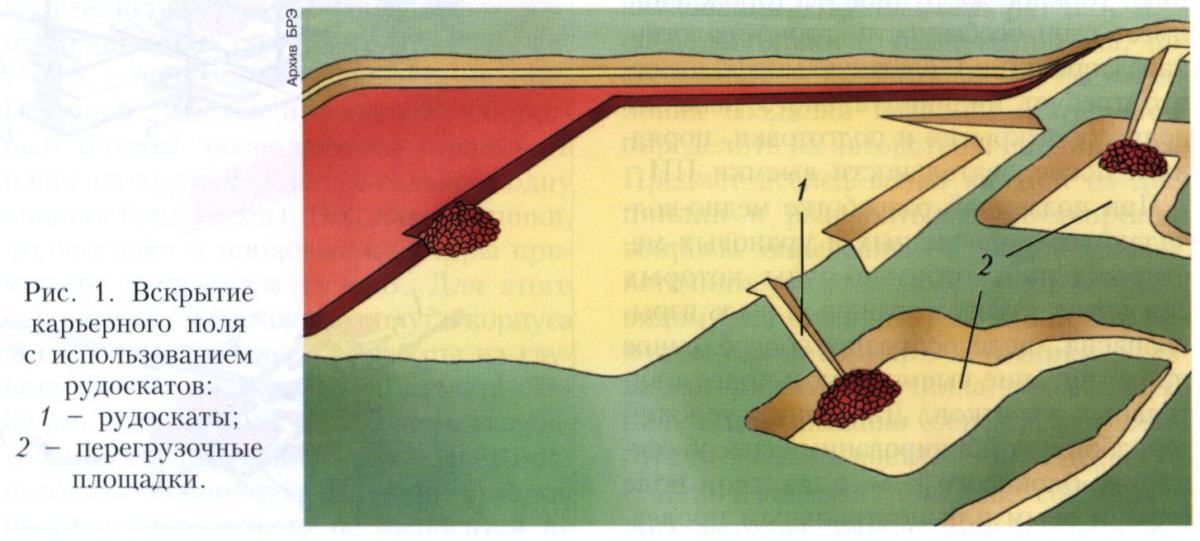 Вскрытие месторождения полезного ископаемого