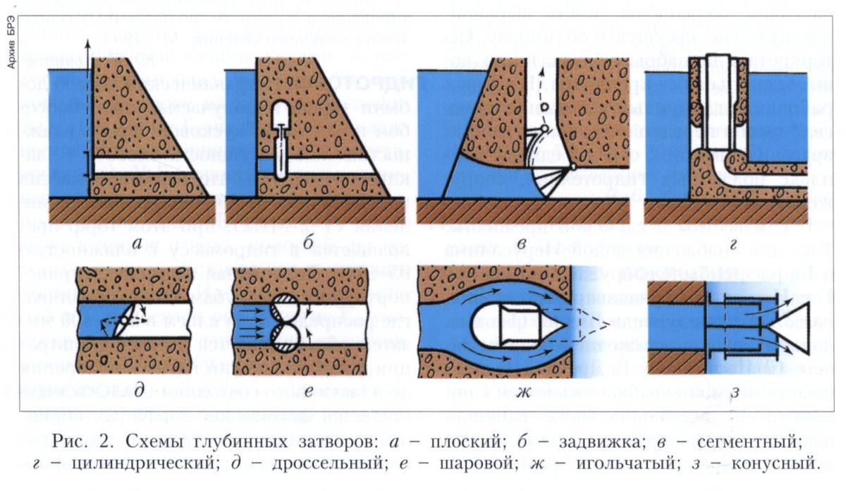 Общие сведения о плоских и сегментных затворах