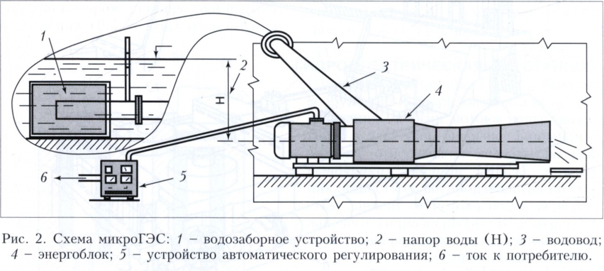 Гидроэлектрическая станция