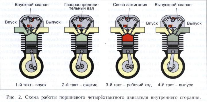 Двигатель автомобиля двс типы двигателей