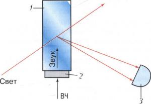 Схема акустооптического дифракционного модулятора