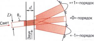 Акустооптическая дифракция широкого оптического луча
