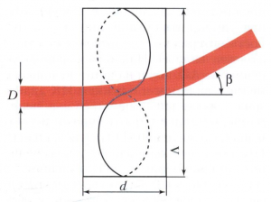 Акустооптическая рефракция тонкого оптического луча