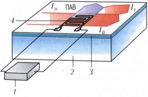 Схема волноводного акустооптического дифракционного модулятора