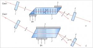 Схемы акустооптического перестраиваемого фильтраСхемы акустооптического перестраиваемого фильтра