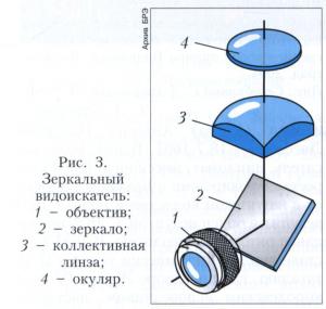 Видоискатель