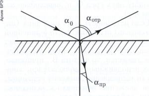 Рис. 3. Отражённая и преломлённая волны на плоской границе раздела двух сред.