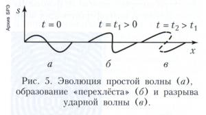 Нелинейные волны