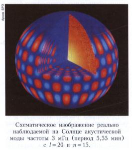 Гелиосейсмология